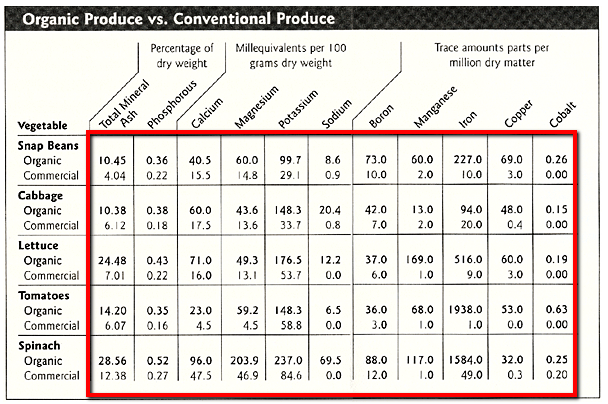 organic-vs-conventional-produce-nutrients1